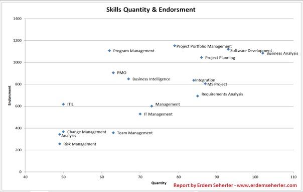 dba quantitative skills project